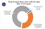 Ngày thứ 6, Việt Nam không có ca mắc COVID-19 ở cộng đồng